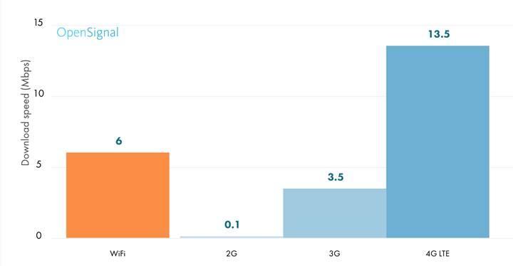 Kullanıcı testlerine göre 4.5G'de gerçek hızlar ne oldu?