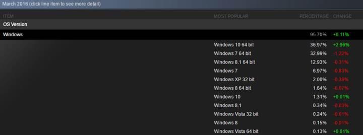 Steam PC oyuncularının tercihi Windows 10 64 bit