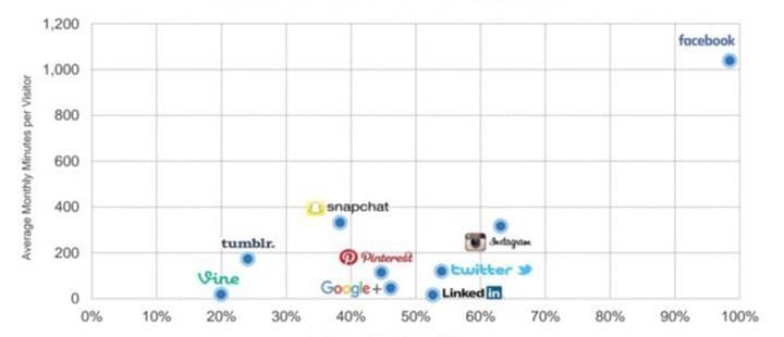 Facebook'un ezici üstünlüğüne karşı koyabilecek tek isim Snapchat olabilir
