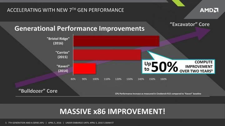 AMD Bristol Ridge APU ailesi duyuruldu