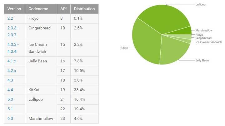 Güncel Android kullanım oranları açıklandı