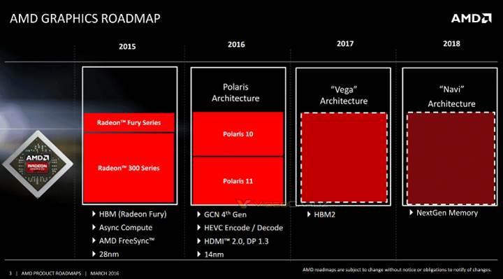 AMD Radeon yol haritası yayımlandı