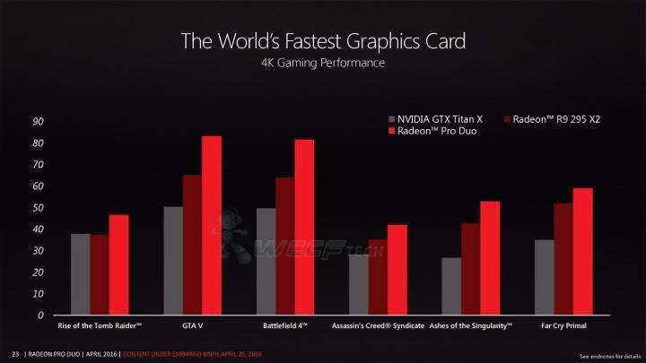 AMD Radeon Pro Duo, Titan X'ten 1.5 kat daha güçlü