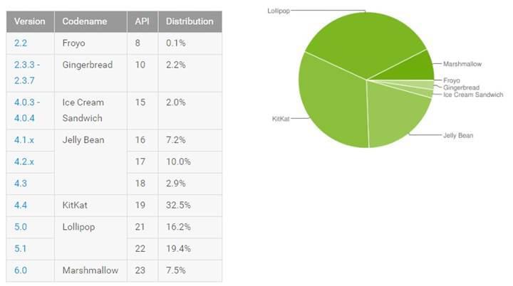Android 6.0 kullanımında büyük sıçrama