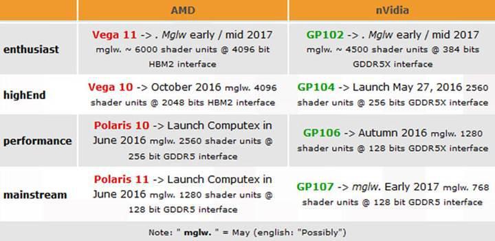 AMD Vega mimarisi ile ilgili Ekim ayı işaret ediliyor