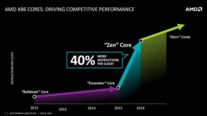 AMD: Zen işlemciler, Intel Skylake ile her kriterde rekabet edebilecek