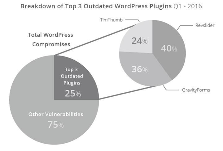 Hacklenen web sitelerinin çoğu WordPress altyapısına sahip