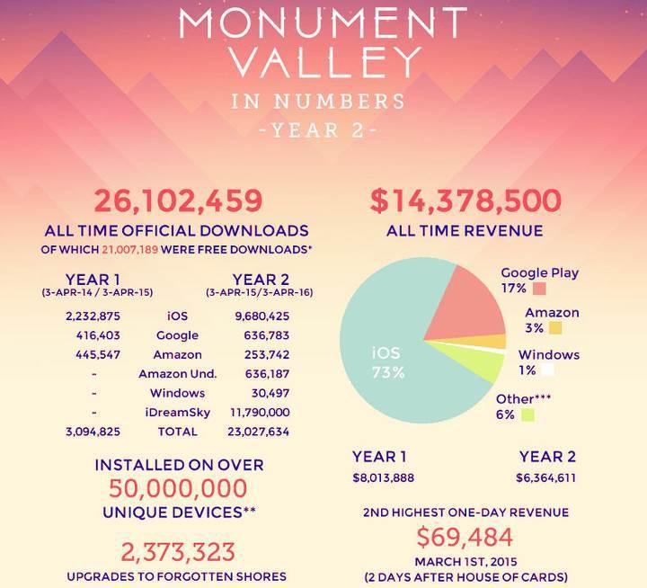 Monument Valley ikinci yılında, rakamlar ise şaşırtıcı