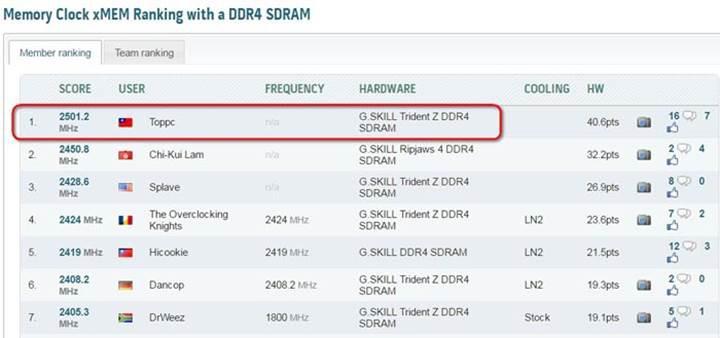 DDR4 bellekte hız rekoru kırıldı: 5 GHz ötesi