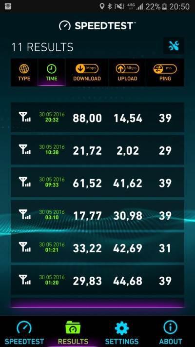 45TL'e sınırsız 4.5G'i test ettik