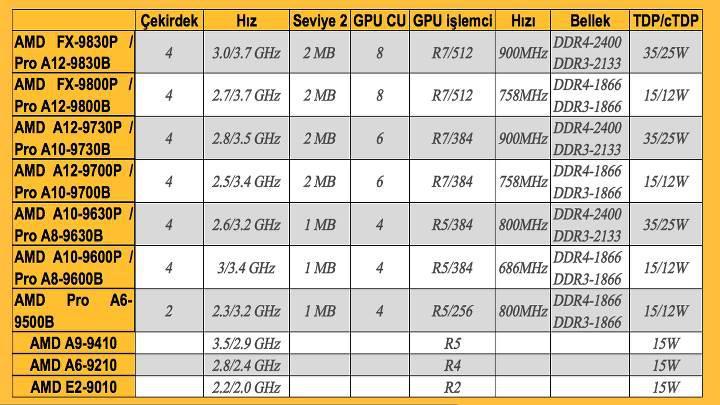 AMD Bristol Ridge APU ailesi resmiyet kazandı