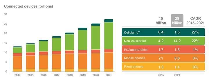 Nesnelerin İnterneti, 2018 yılına kadar cep telefonlarını sollayacak