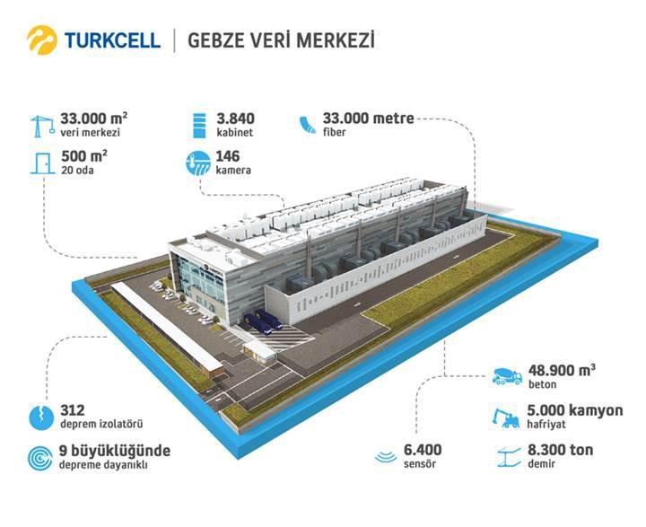 Turkcell, 275 Milyon TL yatırımla Türkiye'nin en büyük veri merkezini açtı
