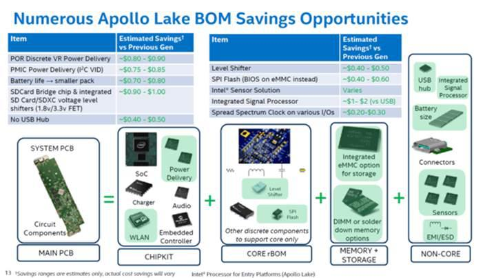 Intel Apollo Lake büyük bir performans artışı ile geliyor