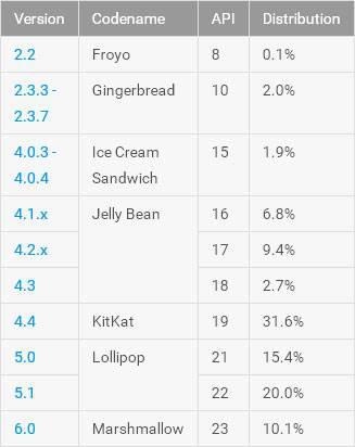 Android 6.0 ilk kez yüzde 10 barajını geçti