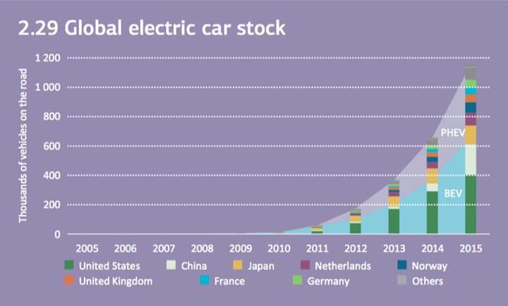 1 milyondan fazla elektrikli araç yollarda