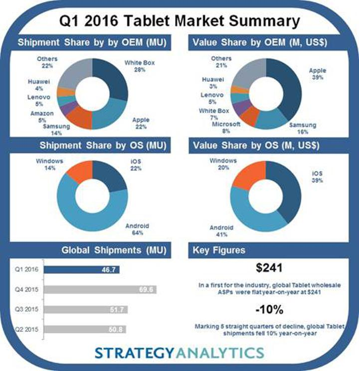 Tablet pazarında ilk çeyrek düşüşle kapandı