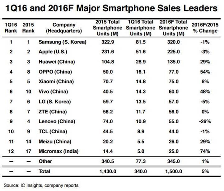 Microsoft ve Sony dünyanın en büyük 12 telefon üreticisi listesine giremedi