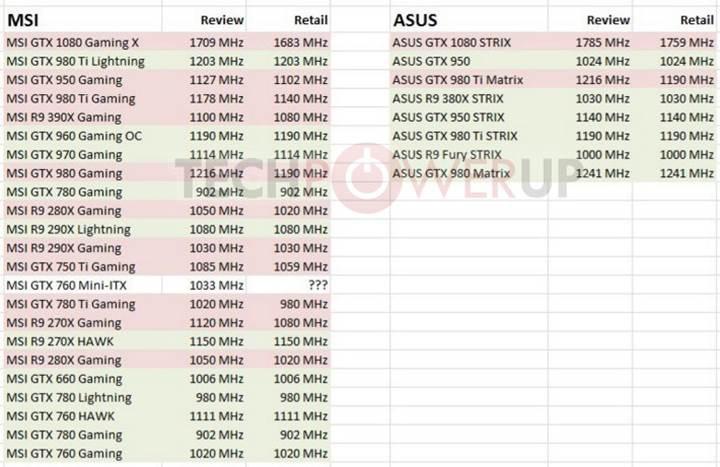 MSI ve Asus'a hileli ekran kartı örneği suçlaması