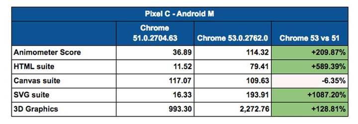 Chrome 53 önemli değişiklikleri ve geliştirmeleri beraberinde getirecek