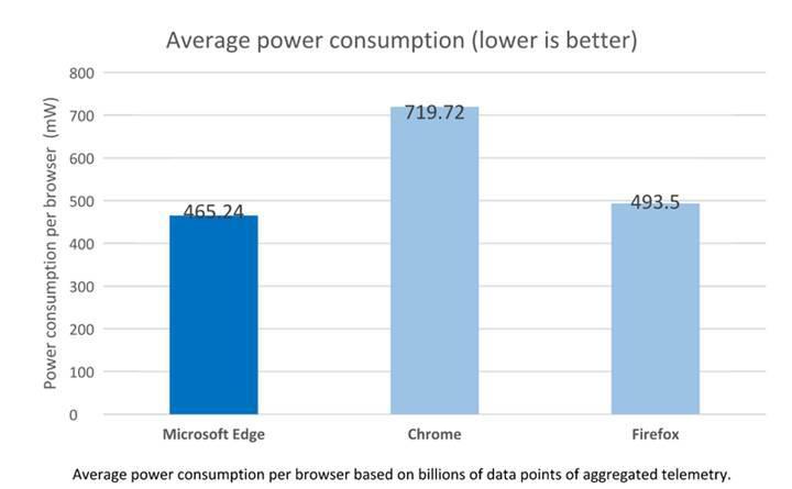 Microsoft, Chrome'un ne kadar batarya katili olduğunu bir kez daha gösterdi