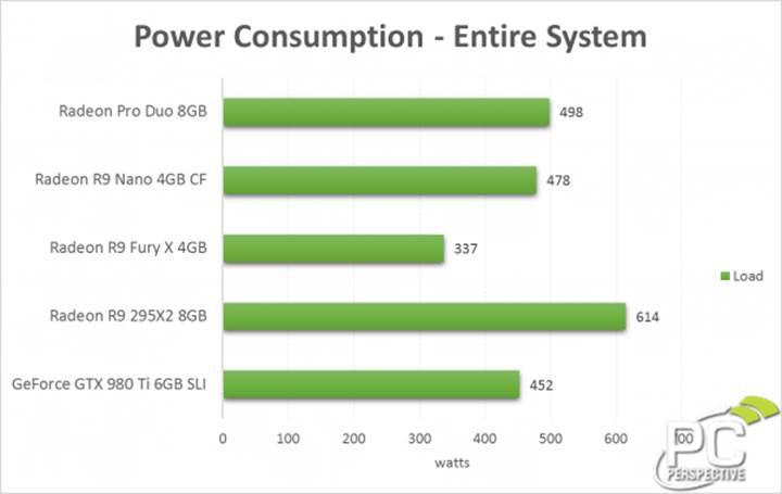 SLI yapıda 2 adet GTX 1080 ile 490W enerji tüketimi