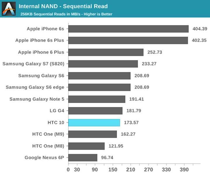 HTC 10, yeni versiyonu ile depolama konusunda çağ atlıyor
