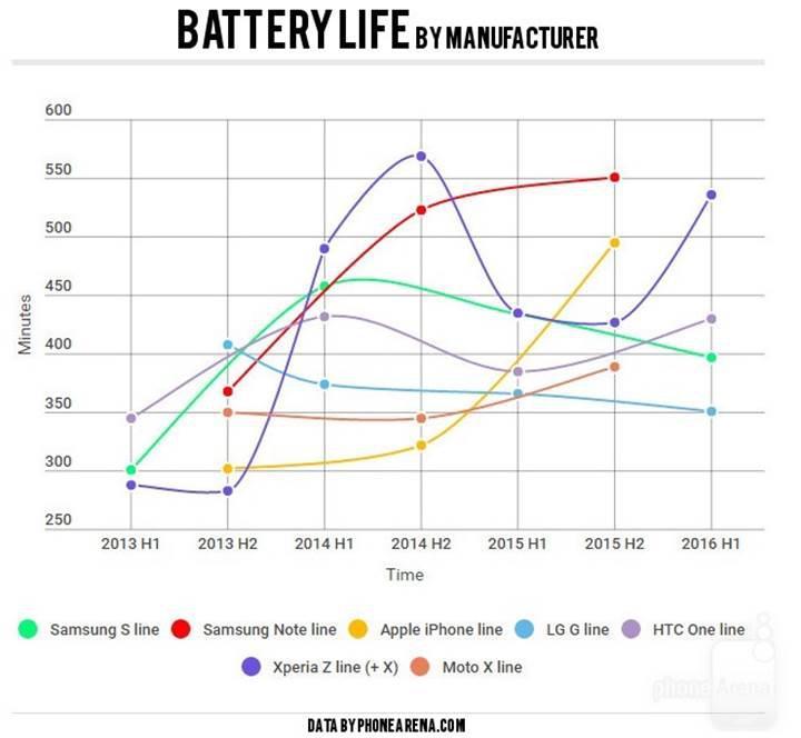 Yıllara göre akıllı telefon bataryalarında ilginç değişim
