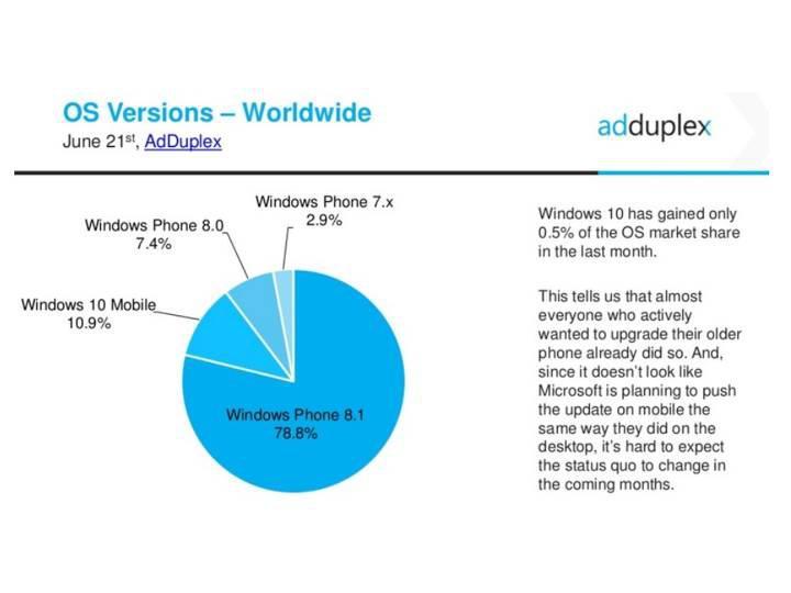 Windows 10 mobilim ekosistemdeki pazar payı yüzde 10'u geçti