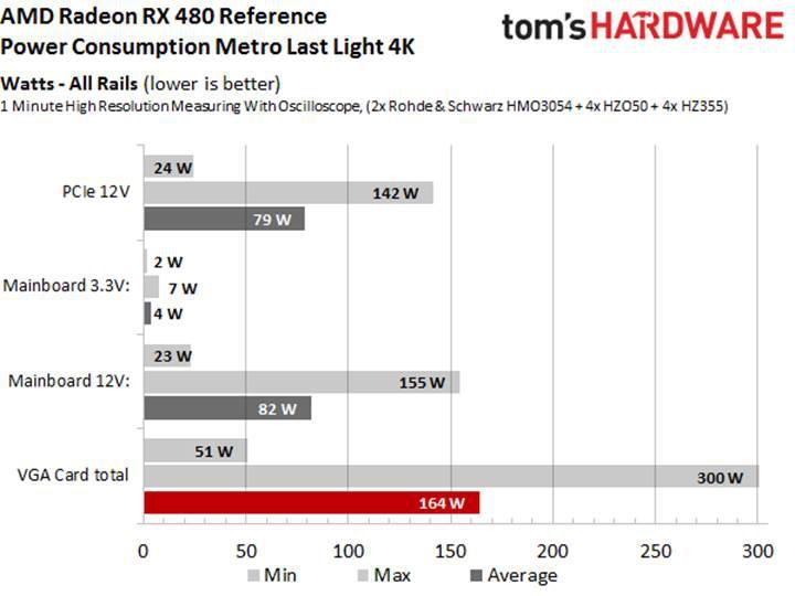 Şok iddia: AMD Radeon RX 480 ekran kartı, PCI güç standartlarını karşılamıyor