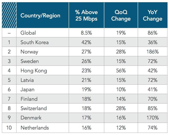 En hızlı internet bağlantısı hangi ülkede? Türkiye kaçıncı sırada?