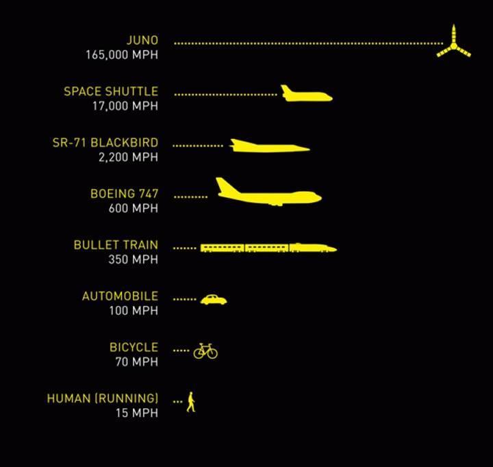 Juno'da bizleri neler bekliyor? İşte tarihi göreve dair her şey