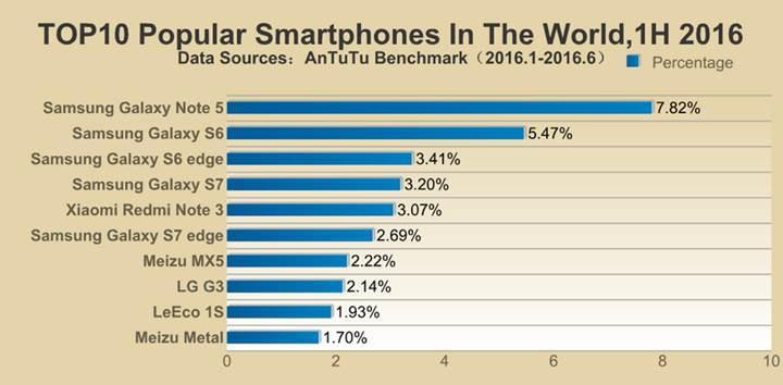 AnTuTu en popüler telefon listesinde Samsung zirvede