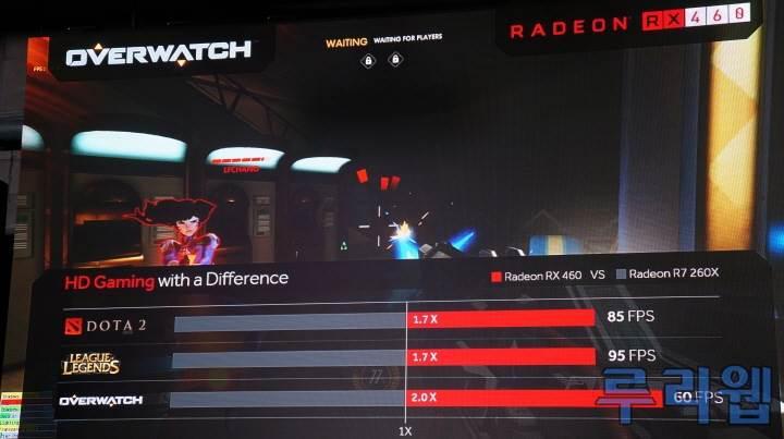 AMD Radeon RX 460, MOBA oyunlarını Full HD'de oynatıyor