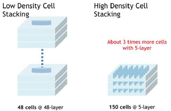 3D Super-NAND teknolojisi, SSD sektöründe devrim yapacak