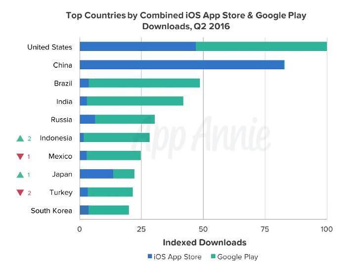 App Store ve Google Play mücadelesinden ilginç istatistikler