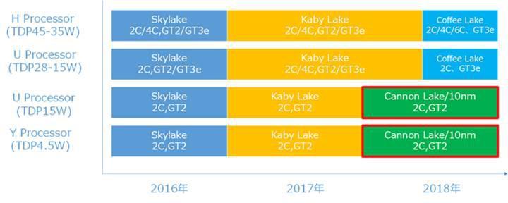 Intel 14nm süreci, dördüncü nesle uzadı
