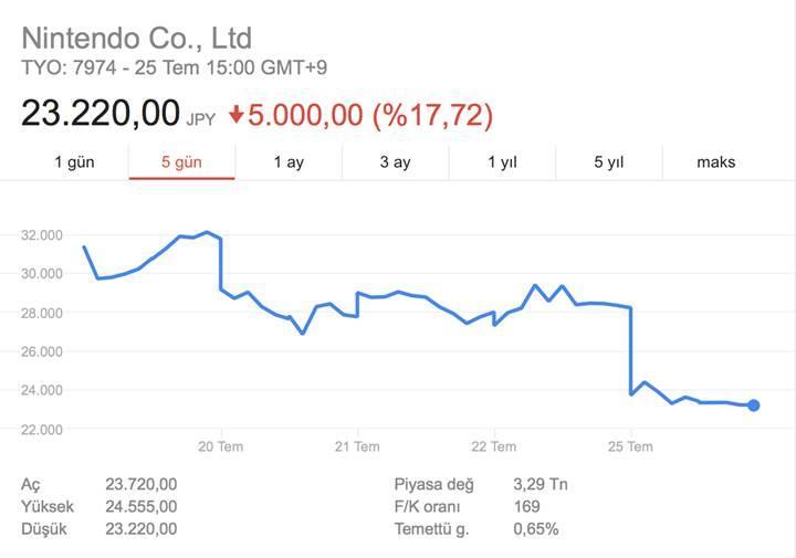 Nintendo hisseleri tepetaklak: kayıp 6.4 milyar Dolar oldu