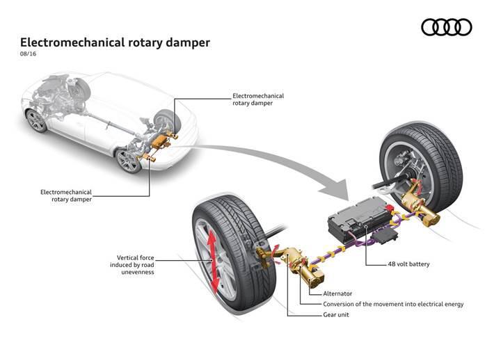 Audi'den geleceğin süspansiyon sistemi: eROT