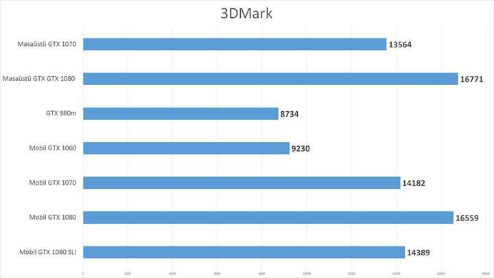 Yeni Nvidia Mobil GTX 1060, 1070, 1080 inceleme