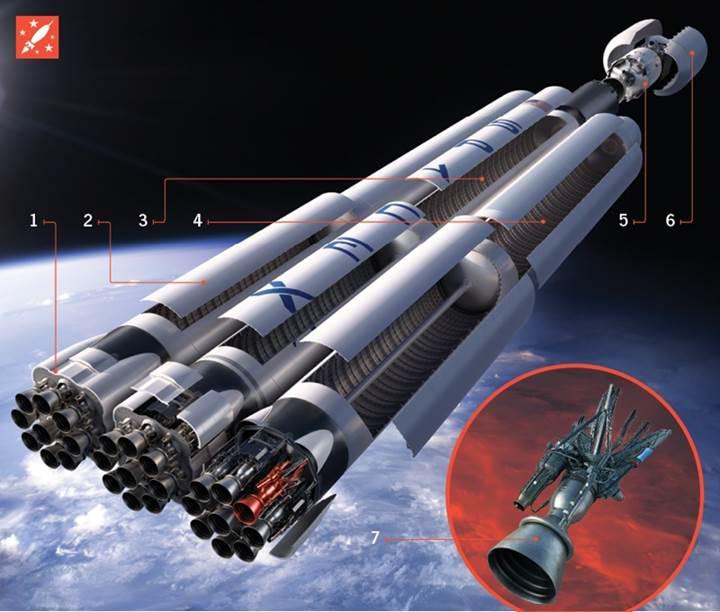 SpaceX'in inanılmaz Mars planları ve yeni nesil Raptor roket motoru
