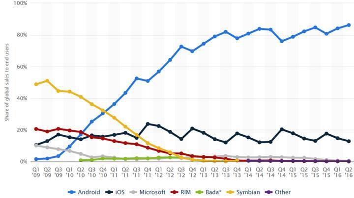 Akıllı telefon pazarının hakimi Android