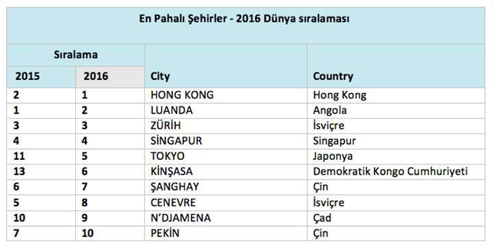 Dünyanın en pahalı şehirleri sıralaması açıklandı: İstanbul ucuzluyor!