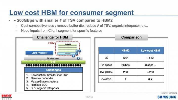 Daha ucuz HBM bellekler yolda