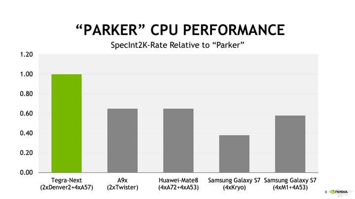 Nvidia Tegra Parker: Mobil dünyanın en güçlü yonga seti