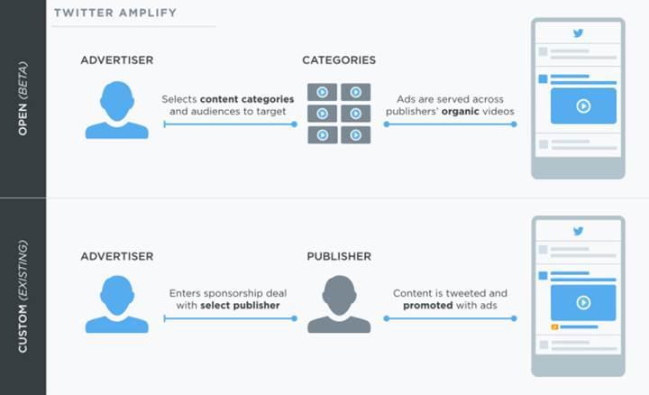 Twitter'ın Amplify reklam programı ile artık yayınlandığınız videolardan para kazanabileceksiniz