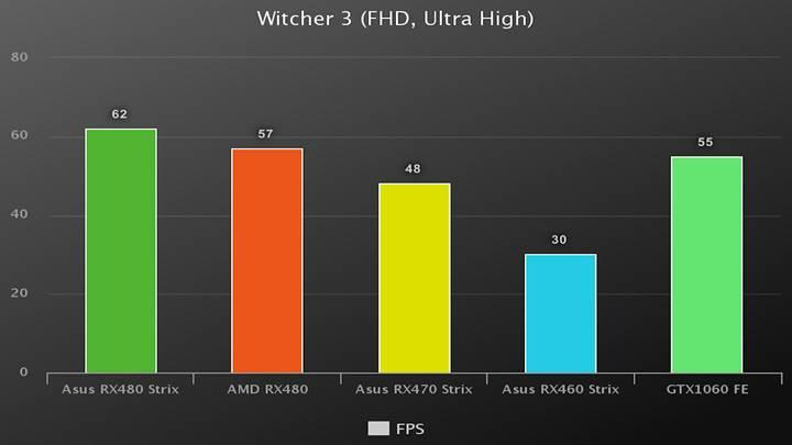 Asus RX480 Strix 8GB ekran kartı incelemesi