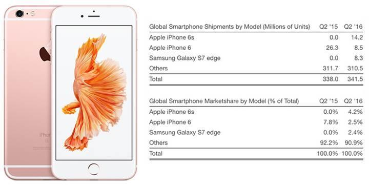 İkinci çeyreğin en çok satanı iPhone 6S
