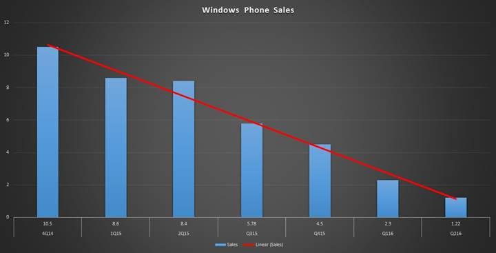 Lumia macerası sona geliyor