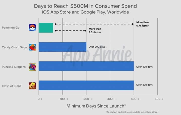 Pokemon Go iki aylık geliriyle rekor kırdı